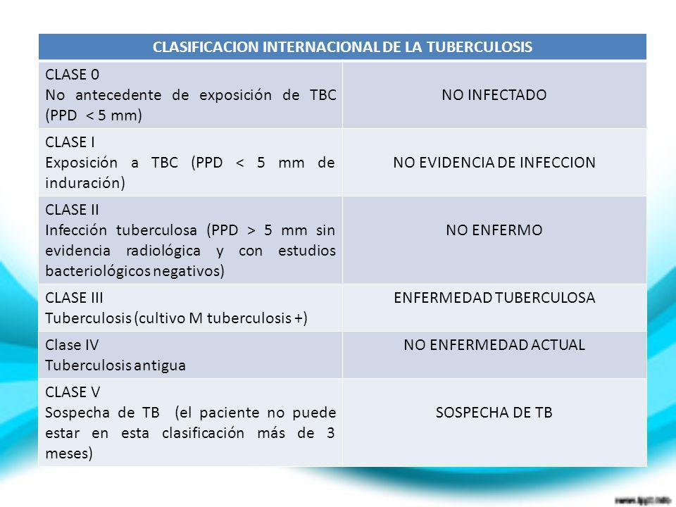 CLASIFICACION INTERNACIONAL DE LA TUBERCULOSIS