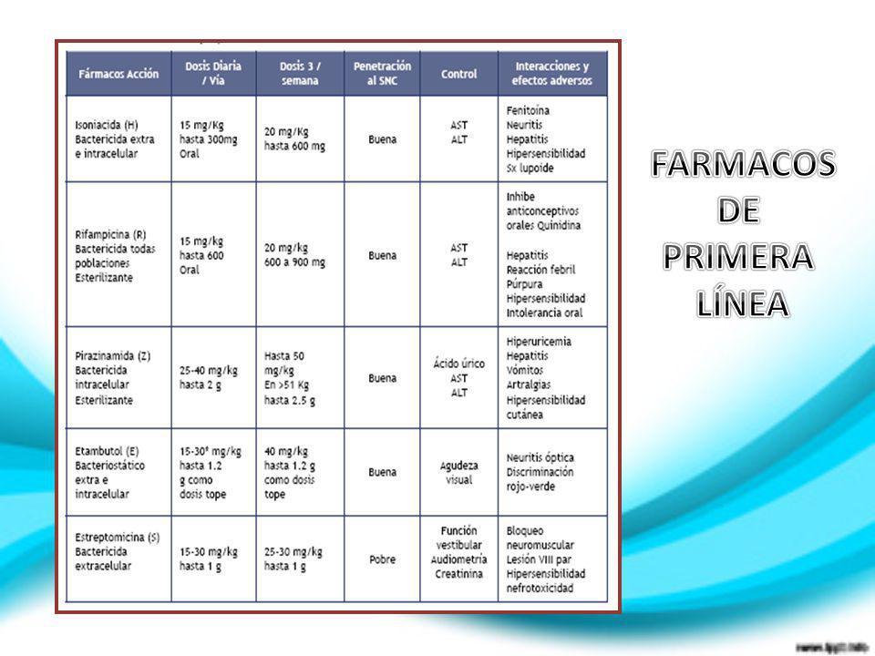 FARMACOS DE PRIMERA LÍNEA
