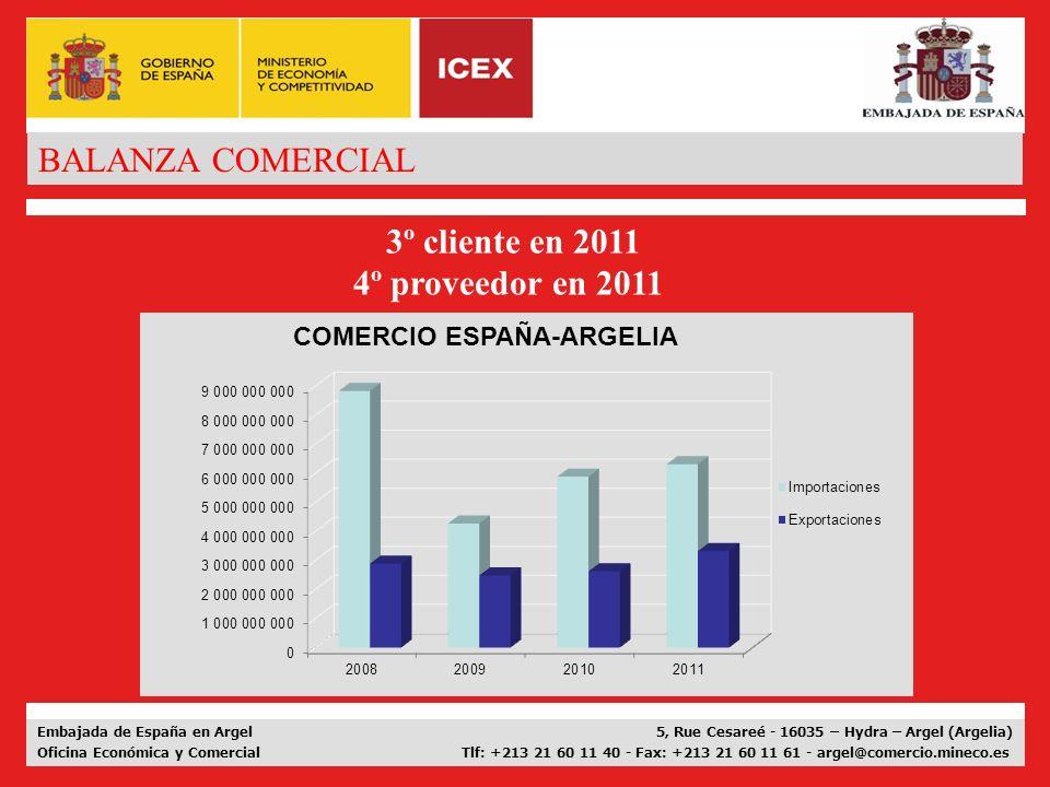 BALANZA COMERCIAL 3º cliente en 2011 4º proveedor en 2011
