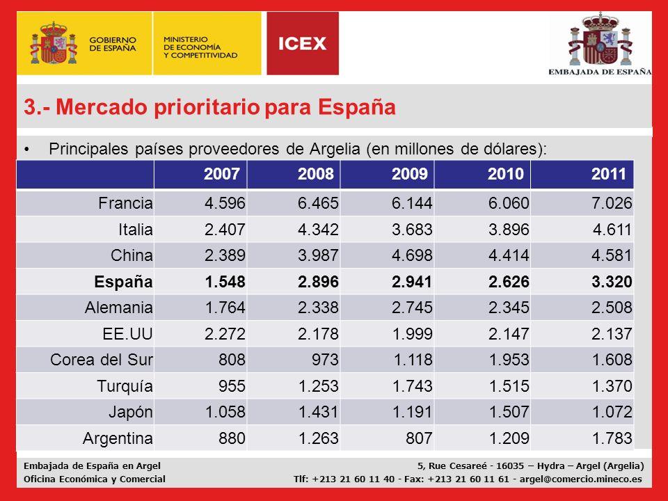 3.- Mercado prioritario para España