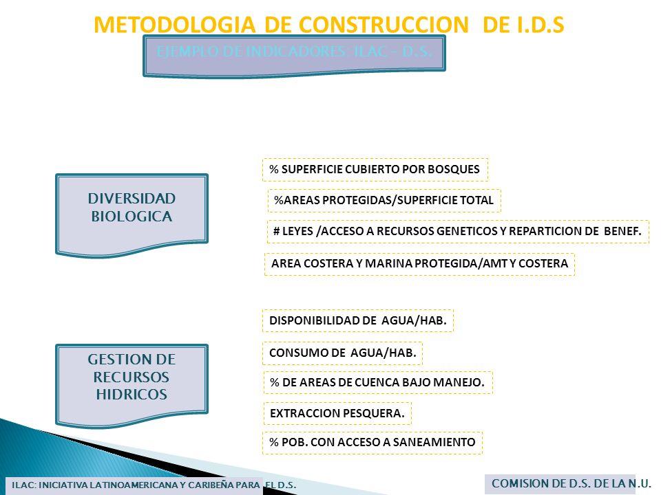 EJEMPLO DE INDICADORES: ILAC – D.S. GESTION DE RECURSOS HIDRICOS