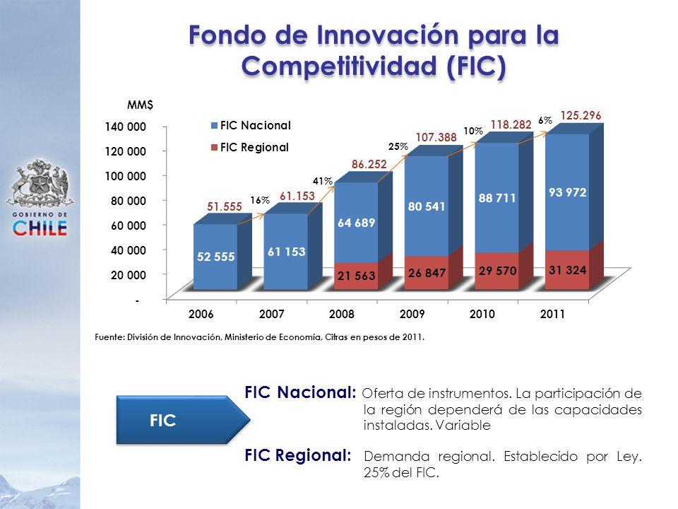 Fondo de Innovación para la Competitividad (FIC)