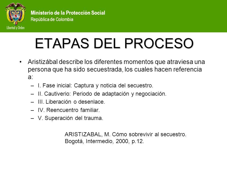 ETAPAS DEL PROCESO Aristizábal describe los diferentes momentos que atraviesa una persona que ha sido secuestrada, los cuales hacen referencia a: