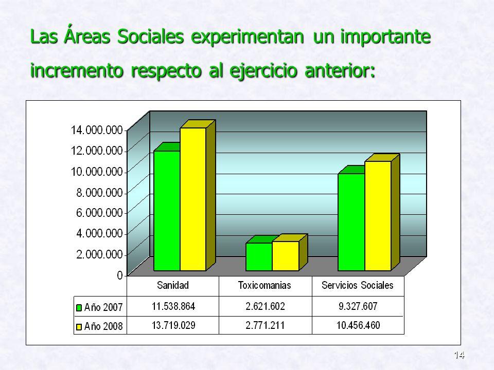 Las Áreas Sociales experimentan un importante incremento respecto al ejercicio anterior: