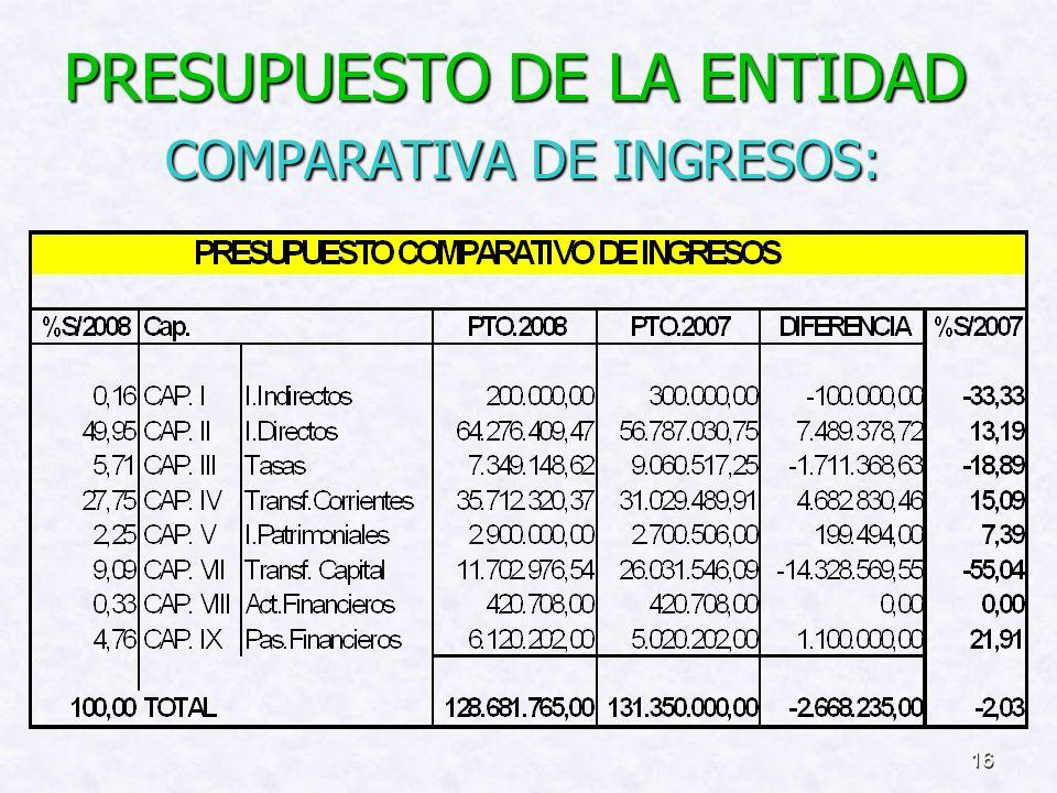 PRESUPUESTO DE LA ENTIDAD COMPARATIVA DE INGRESOS: