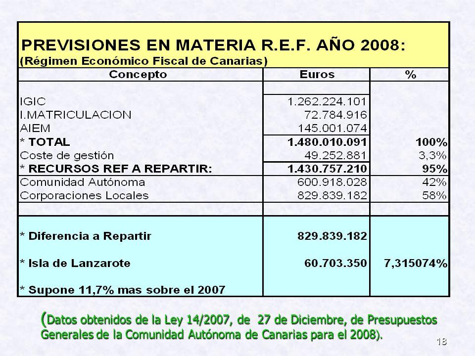 (Datos obtenidos de la Ley 14/2007, de 27 de Diciembre, de Presupuestos Generales de la Comunidad Autónoma de Canarias para el 2008).