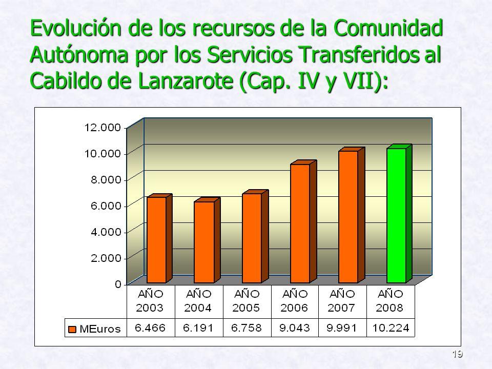 Evolución de los recursos de la Comunidad Autónoma por los Servicios Transferidos al Cabildo de Lanzarote (Cap.
