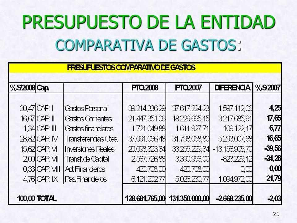PRESUPUESTO DE LA ENTIDAD COMPARATIVA DE GASTOS: