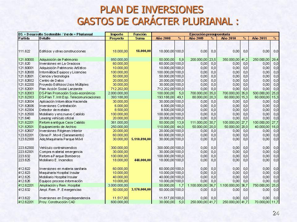PLAN DE INVERSIONES GASTOS DE CARÁCTER PLURIANAL :