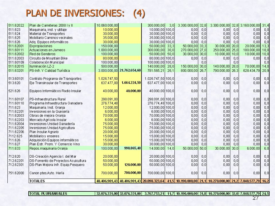 PLAN DE INVERSIONES: (4)