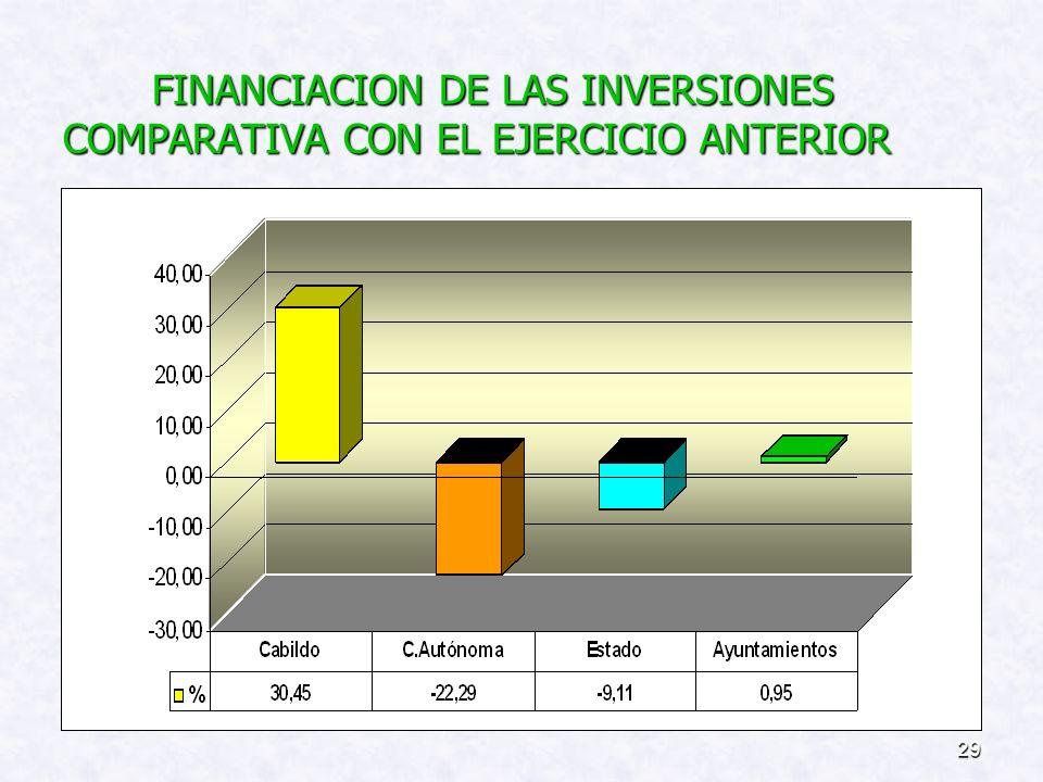 FINANCIACION DE LAS INVERSIONES COMPARATIVA CON EL EJERCICIO ANTERIOR