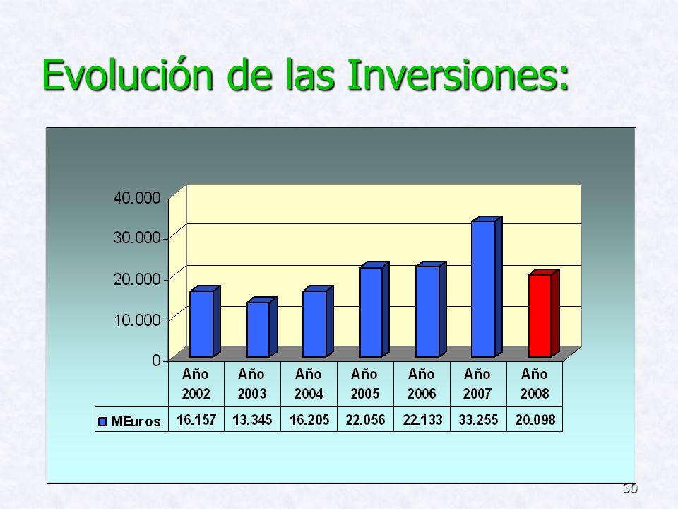 Evolución de las Inversiones: