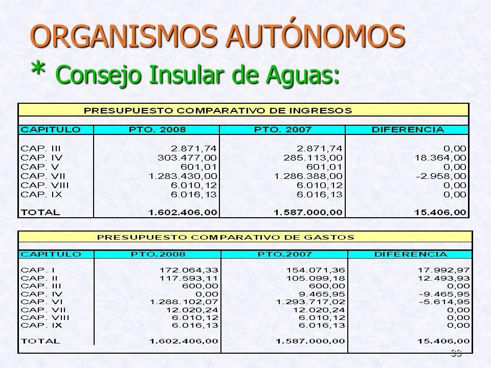 ORGANISMOS AUTÓNOMOS * Consejo Insular de Aguas: