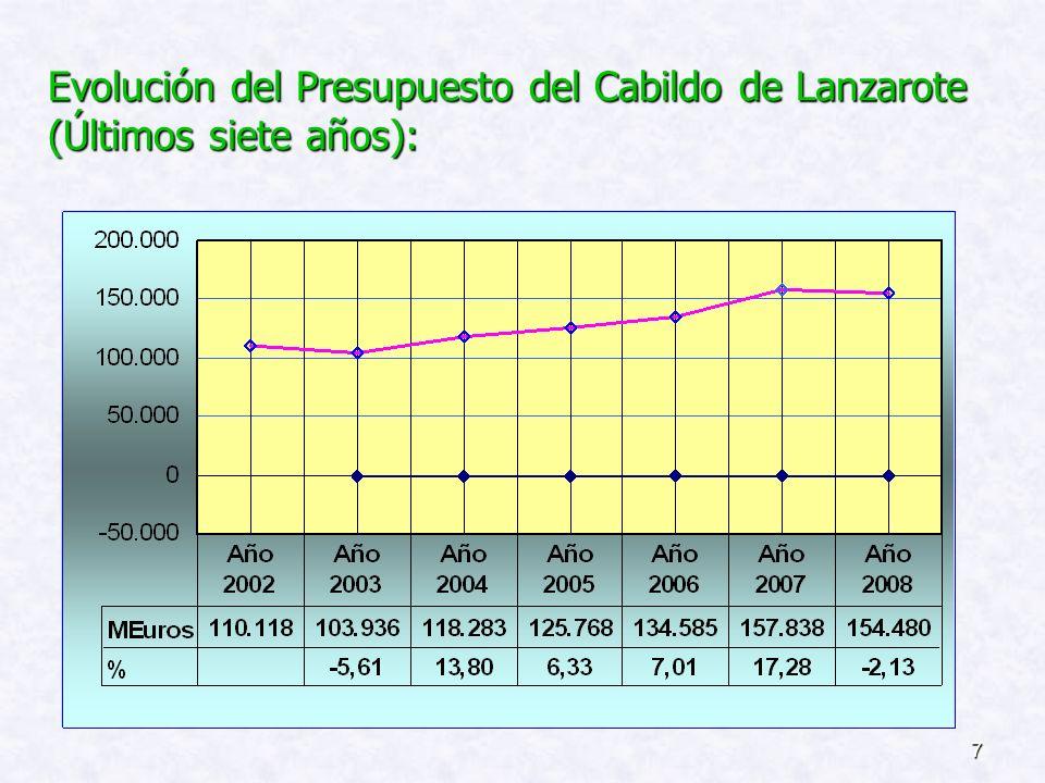 Evolución del Presupuesto del Cabildo de Lanzarote (Últimos siete años):