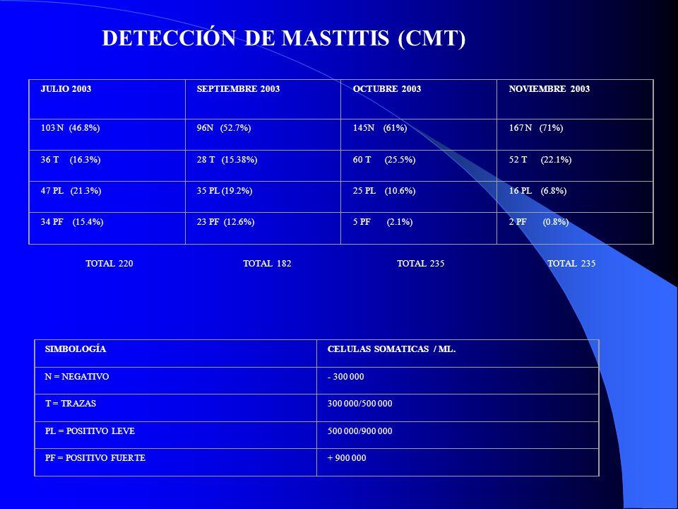 DETECCIÓN DE MASTITIS (CMT)