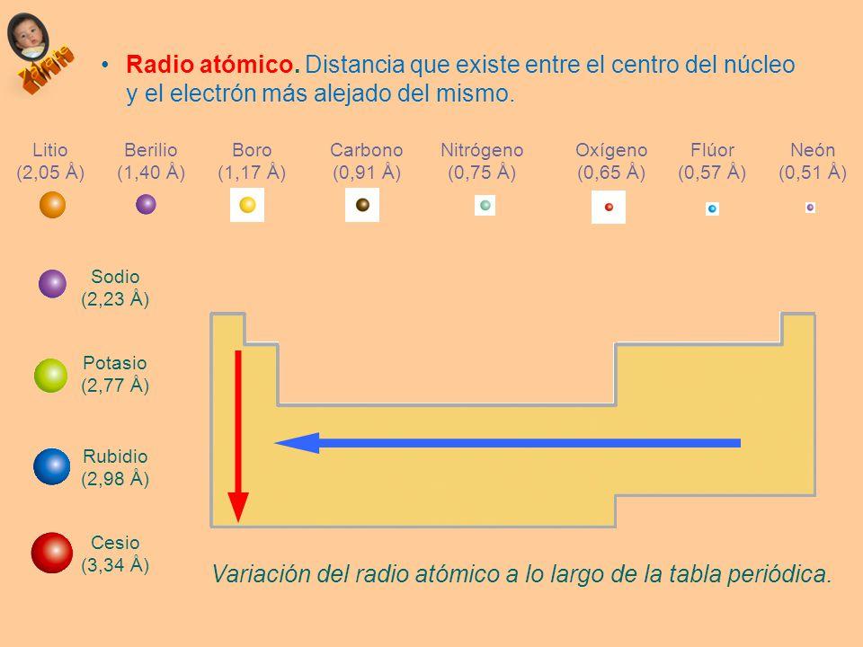 Propiedades peridicas ubicacin del elemento en la tabla ppt variacin del radio atmico a lo largo de la tabla peridica urtaz Gallery