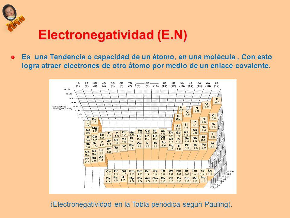 Propiedades peridicas ubicacin del elemento en la tabla ppt 29 electronegatividad en urtaz Image collections