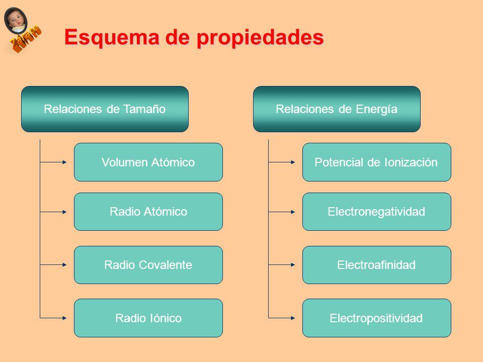 Propiedades peridicas ubicacin del elemento en la tabla ppt 8 esquema de propiedades urtaz Gallery