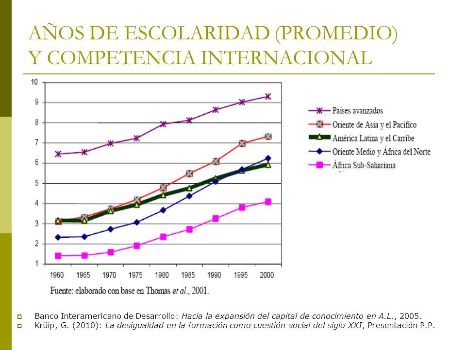 AÑOS DE ESCOLARIDAD (PROMEDIO) Y COMPETENCIA INTERNACIONAL