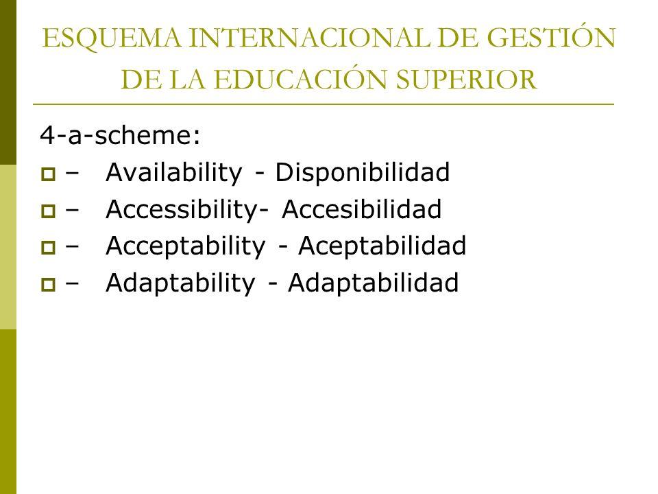 ESQUEMA INTERNACIONAL DE GESTIÓN DE LA EDUCACIÓN SUPERIOR