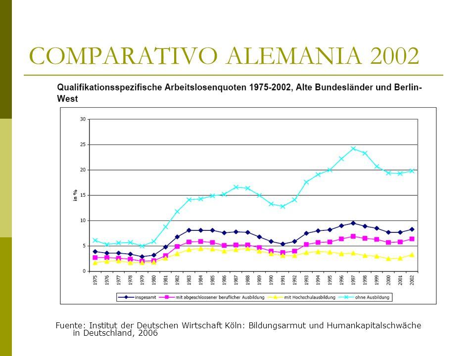 COMPARATIVO ALEMANIA 2002 Fuente: Institut der Deutschen Wirtschaft Köln: Bildungsarmut und Humankapitalschwäche in Deutschland, 2006.