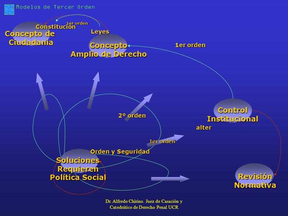 Concepto de Ciudadanìa Concepto Amplio de Derecho Control