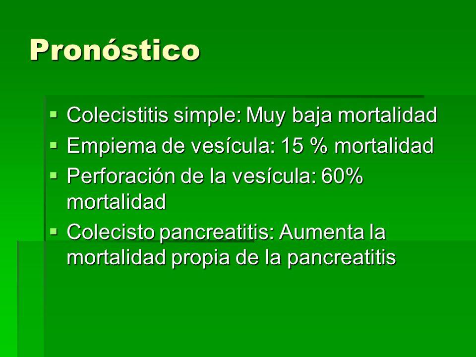 Pronóstico Colecistitis simple: Muy baja mortalidad