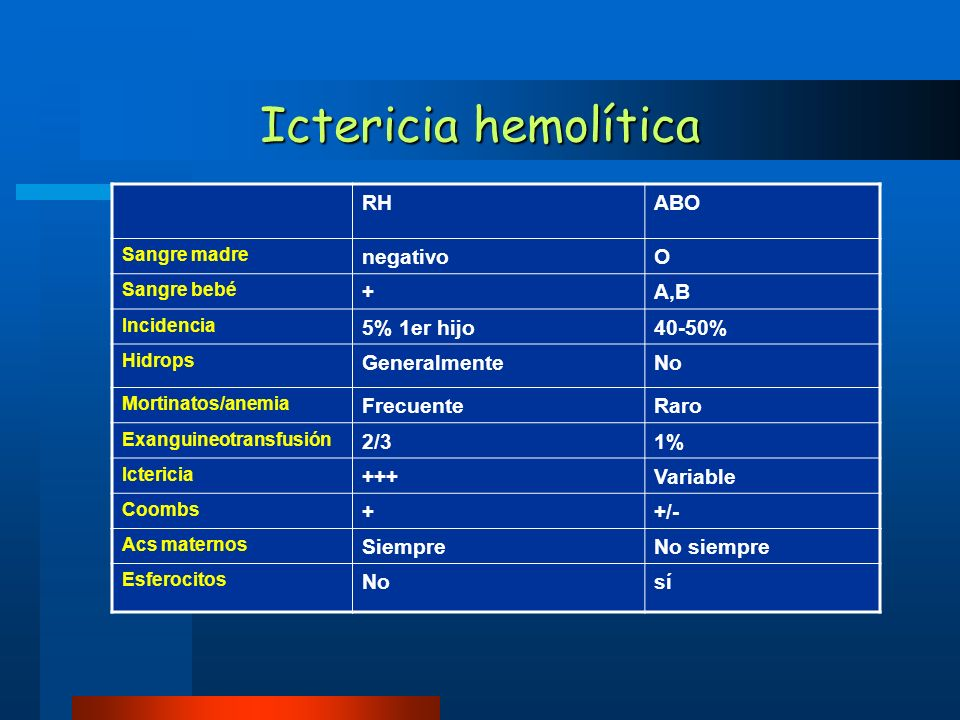 Ictericia hemolítica RH ABO negativo O + A,B 5% 1er hijo 40-50%