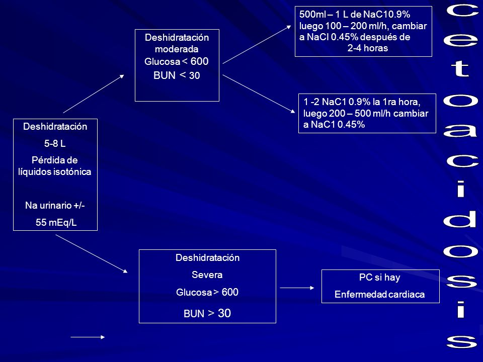 500ml – 1 L de NaC10. 9% luego 100 – 200 ml/h, cambiar a NaCI 0