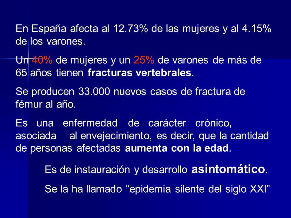 En España afecta al 12.73% de las mujeres y al 4.15% de los varones.