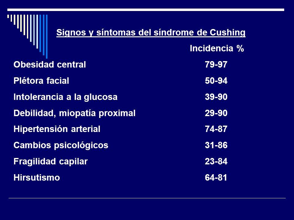 Signos y síntomas del síndrome de Cushing