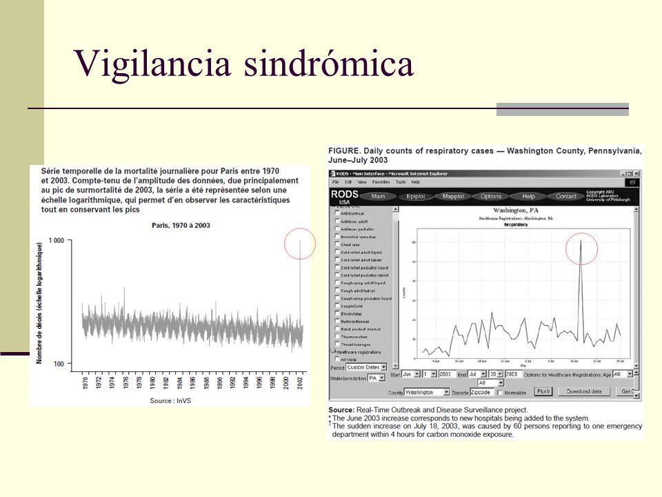 Vigilancia sindrómica