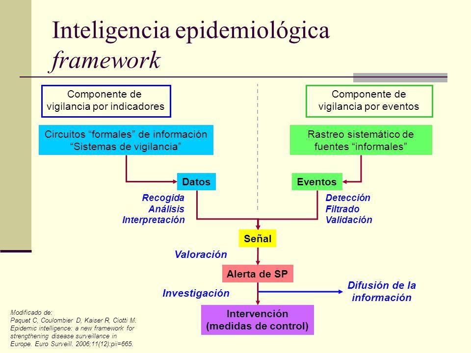 Inteligencia epidemiológica framework