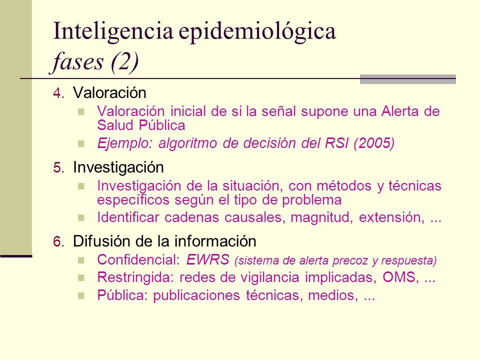 Inteligencia epidemiológica fases (2)