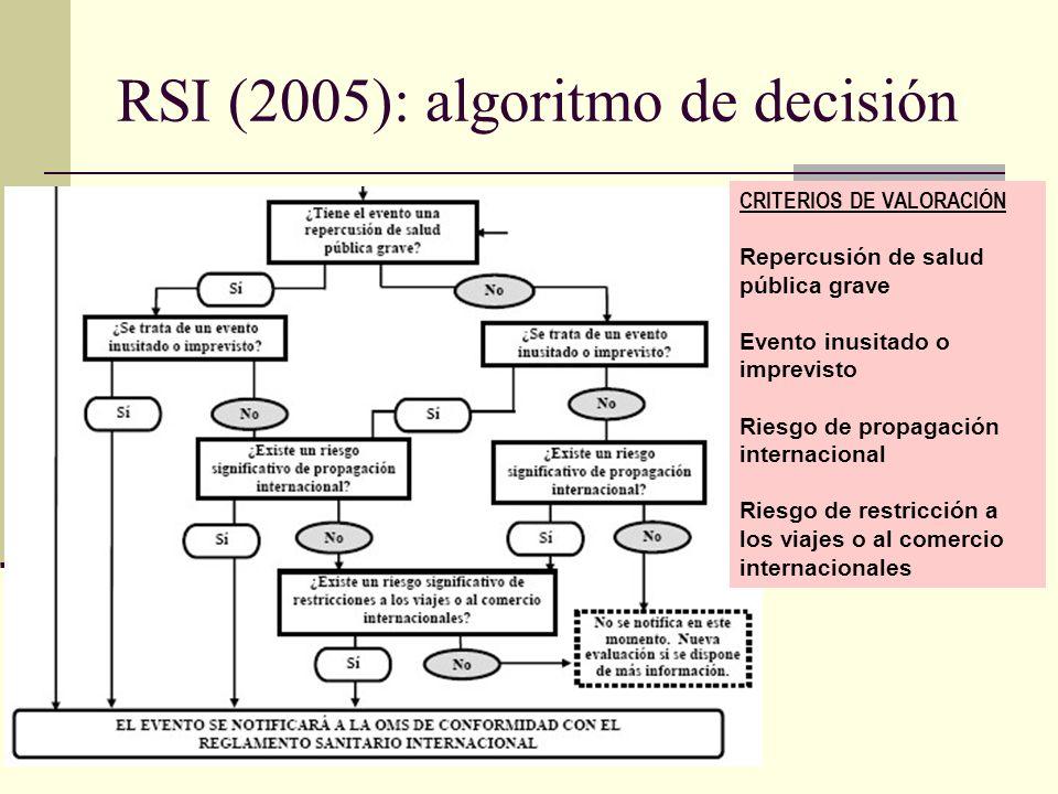 RSI (2005): algoritmo de decisión