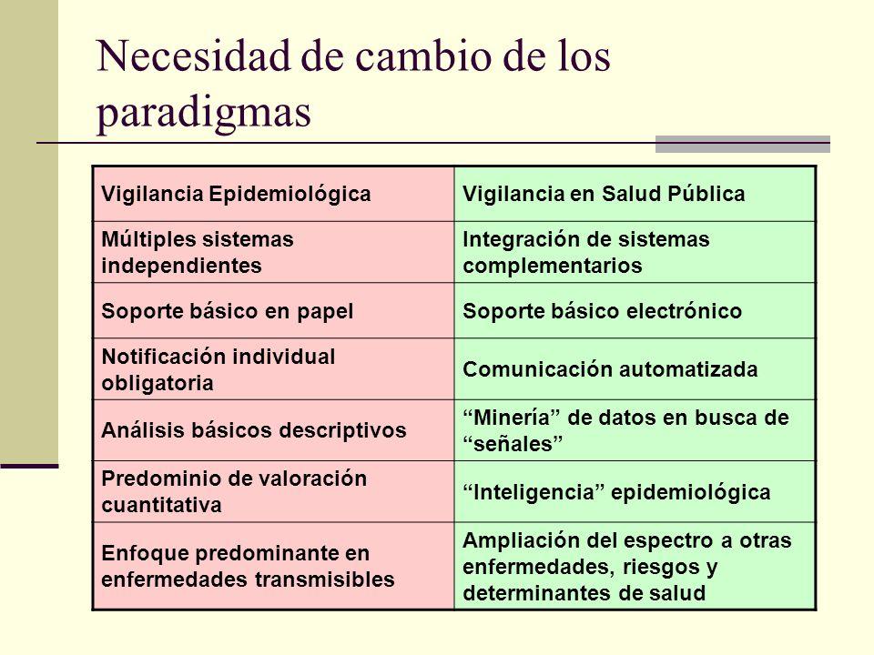 Necesidad de cambio de los paradigmas