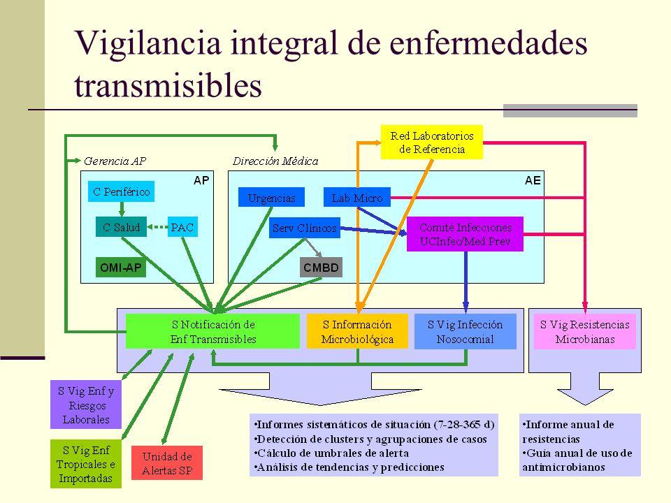 Vigilancia integral de enfermedades transmisibles