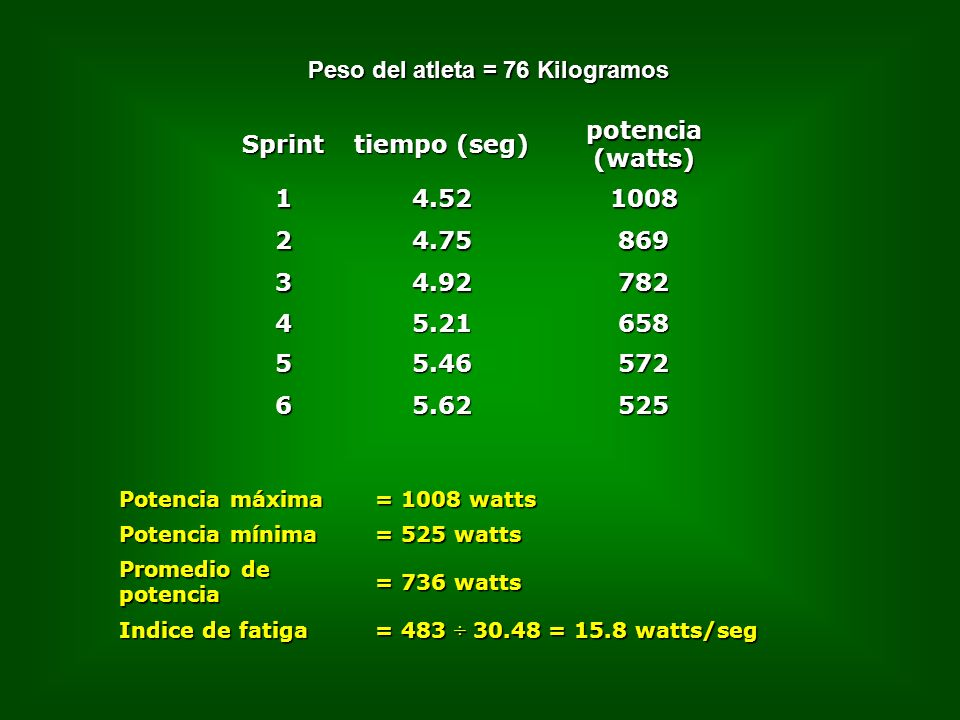 Peso del atleta = 76 Kilogramos Sprint tiempo (seg) potencia (watts)