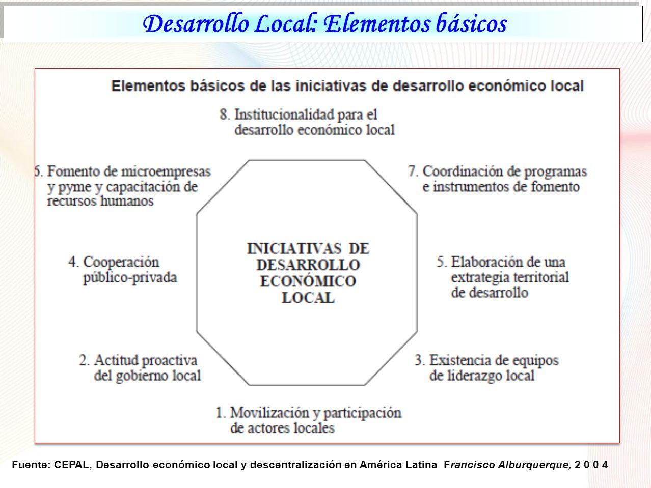 Desarrollo Local: Elementos básicos