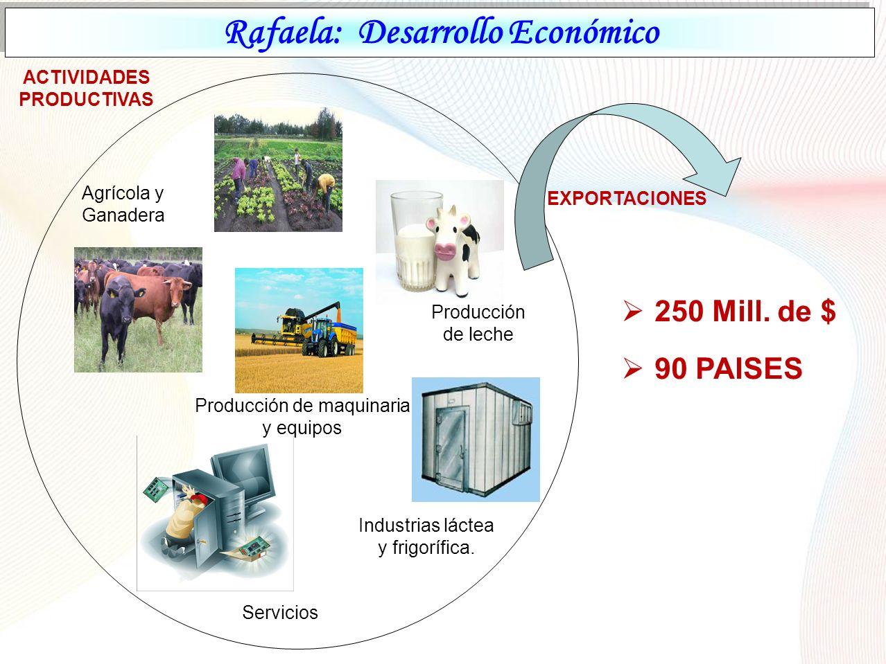 Rafaela: Desarrollo Económico
