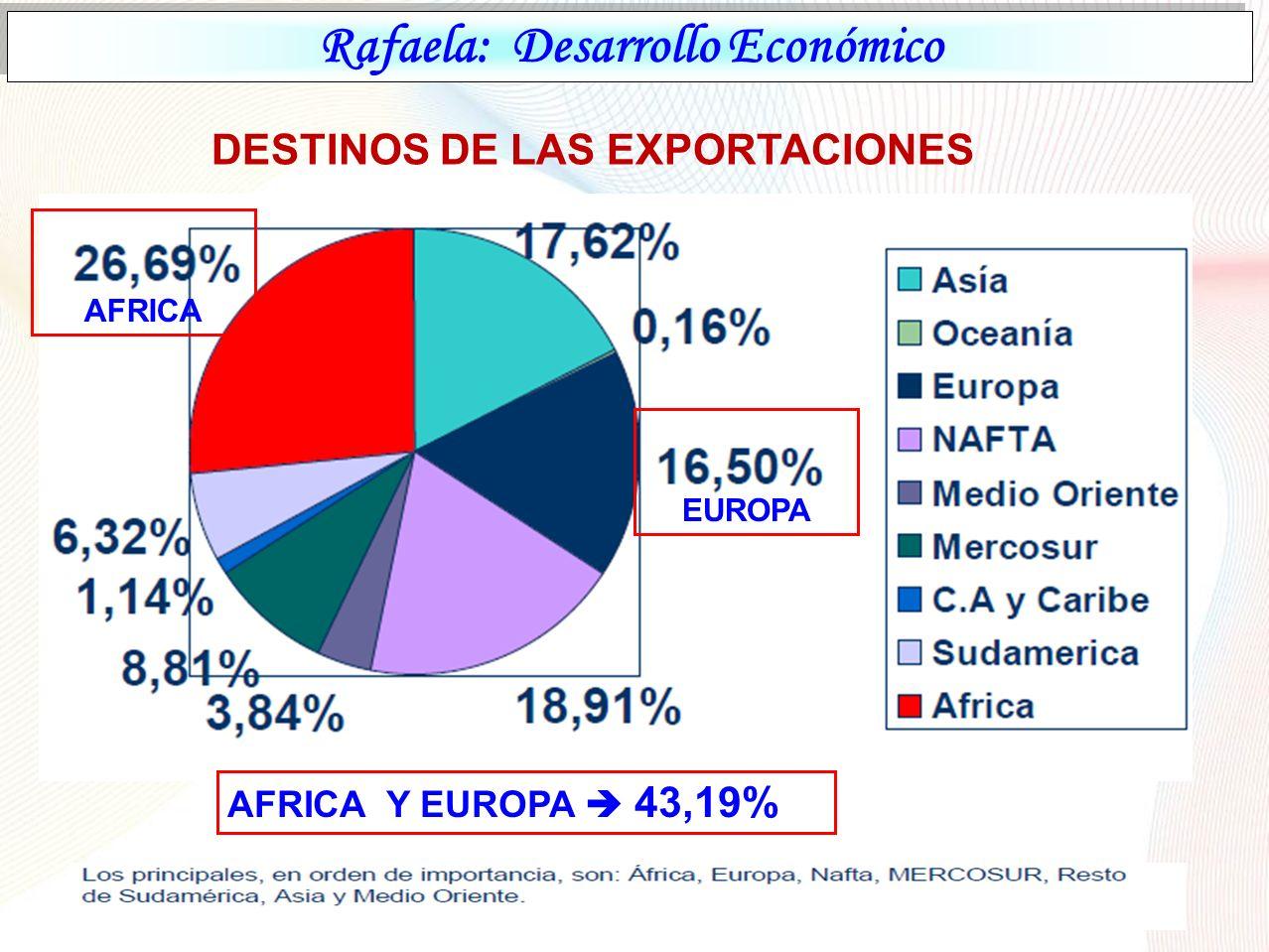 Rafaela: Desarrollo Económico DESTINOS DE LAS EXPORTACIONES