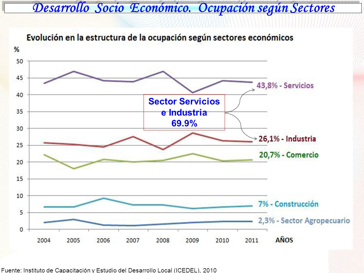 Desarrollo Socio Económico. Ocupación según Sectores