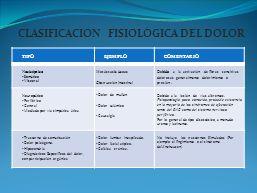 CLASIFICACION FISIOLÓGICA DEL DOLOR