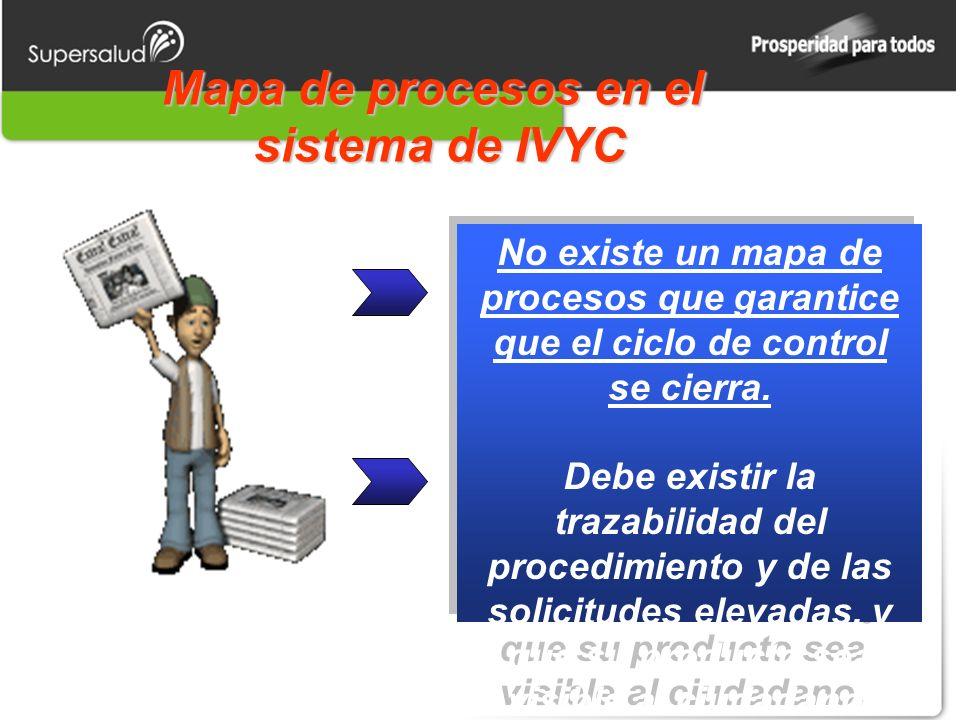 Mapa de procesos en el sistema de IVYC