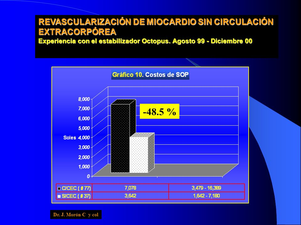 -48.5 % REVASCULARIZACIÓN DE MIOCARDIO SIN CIRCULACIÓN EXTRACORPÓREA