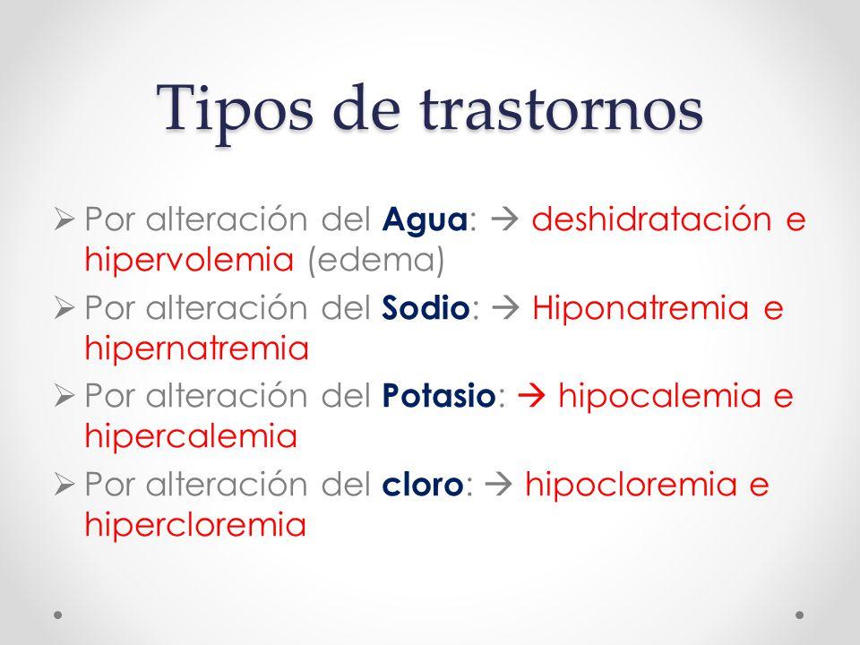 Tipos de trastornos Por alteración del Agua:  deshidratación e hipervolemia (edema) Por alteración del Sodio:  Hiponatremia e hipernatremia.