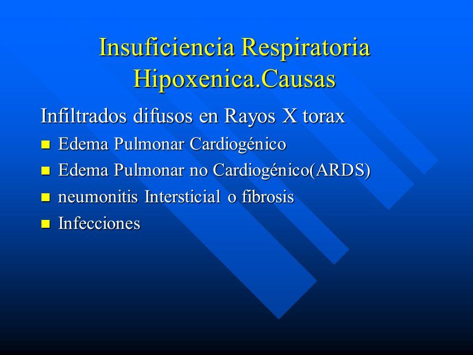Insuficiencia Respiratoria Hipoxenica.Causas