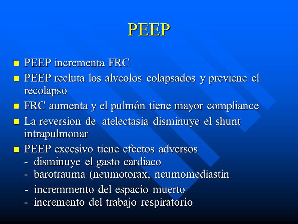 PEEP PEEP incrementa FRC