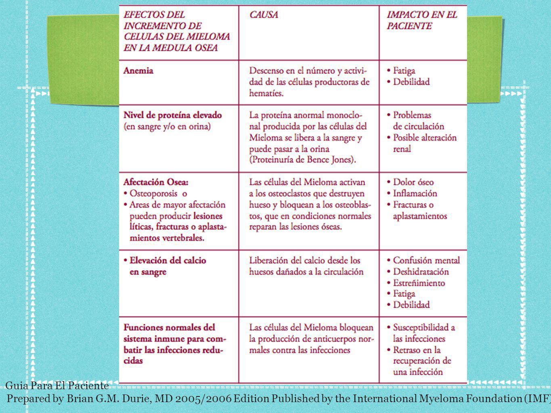 Guia Para El PacientePrepared by Brian G.M.Durie, MD 2005/2006 Edition.