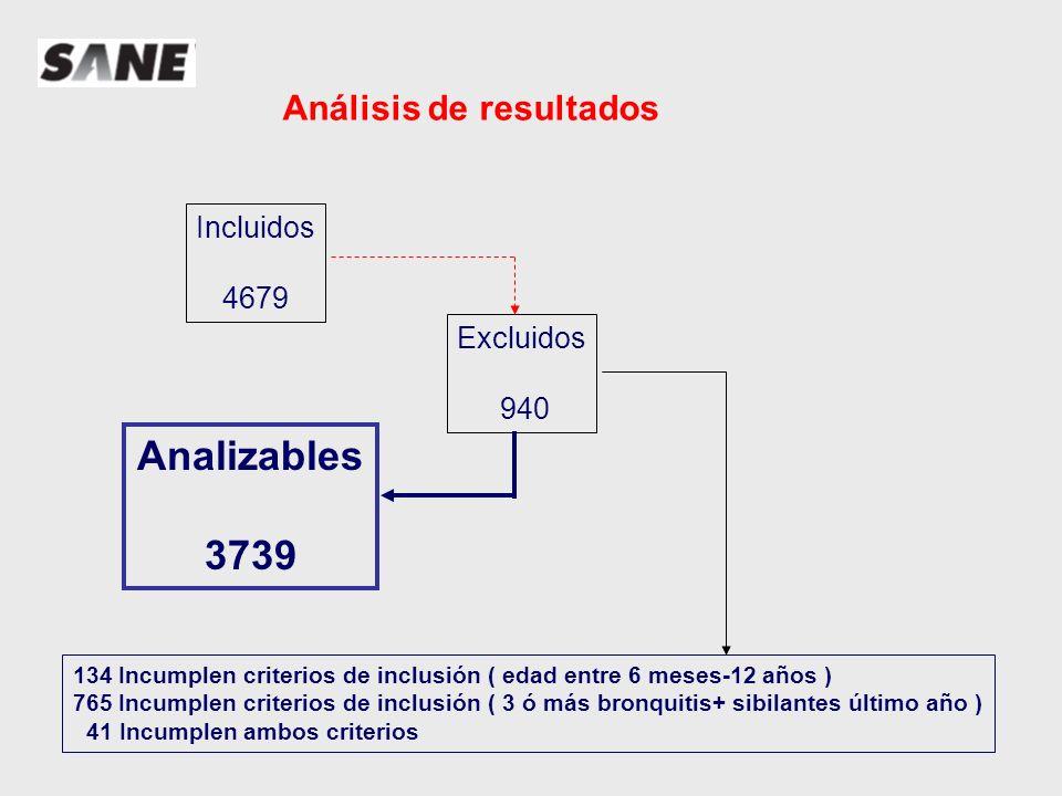 Analizables 3739 Análisis de resultados Incluidos 4679 Excluidos 940